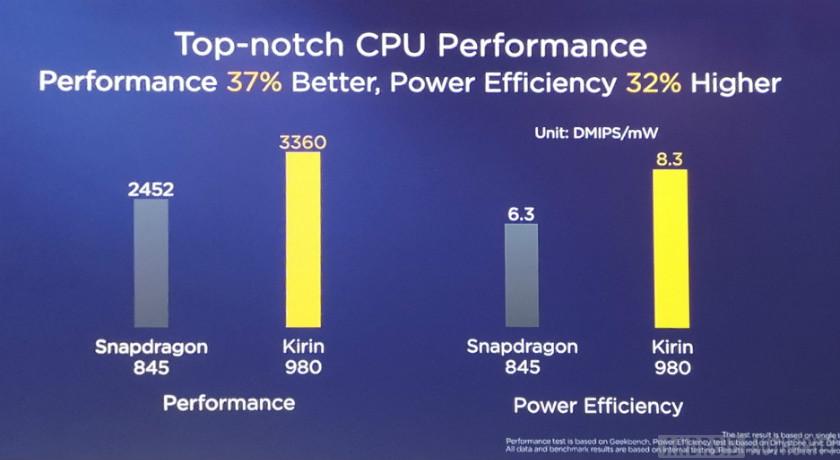 Slide showing Kirin 980 vs 845 CPU performance