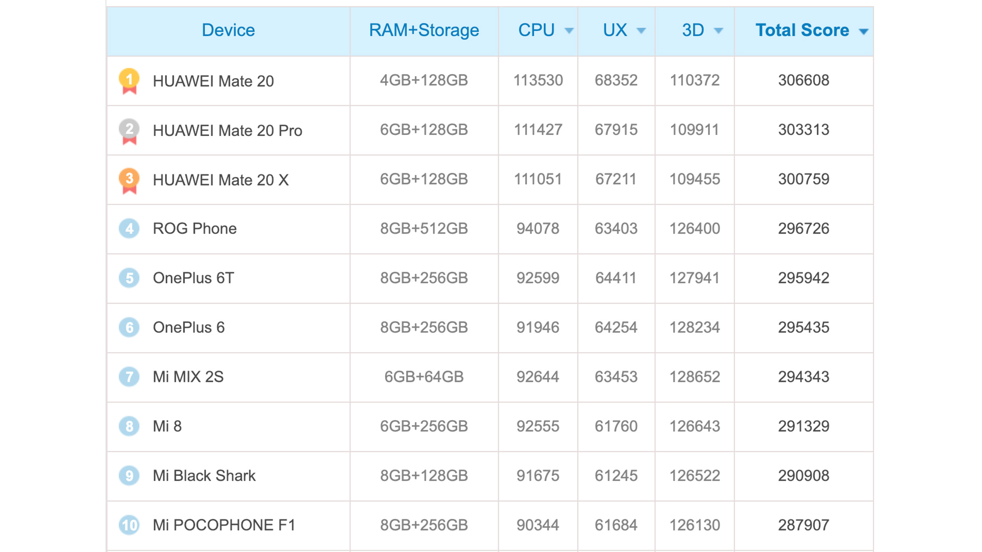 Antutu benchmark results for the Qualcomm Snapdragon 855