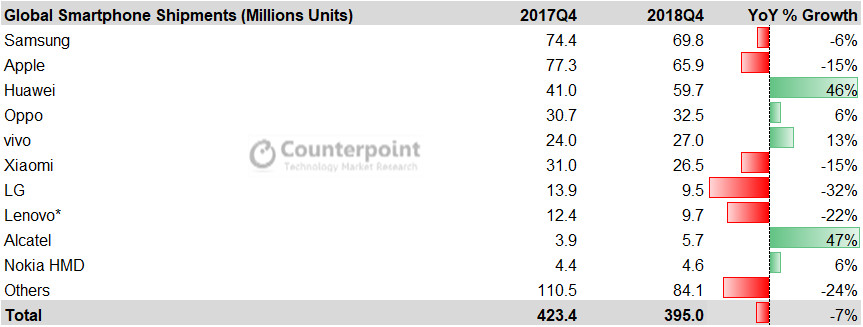 Q4 2018 smartphone shipments by Counterpoint Research.