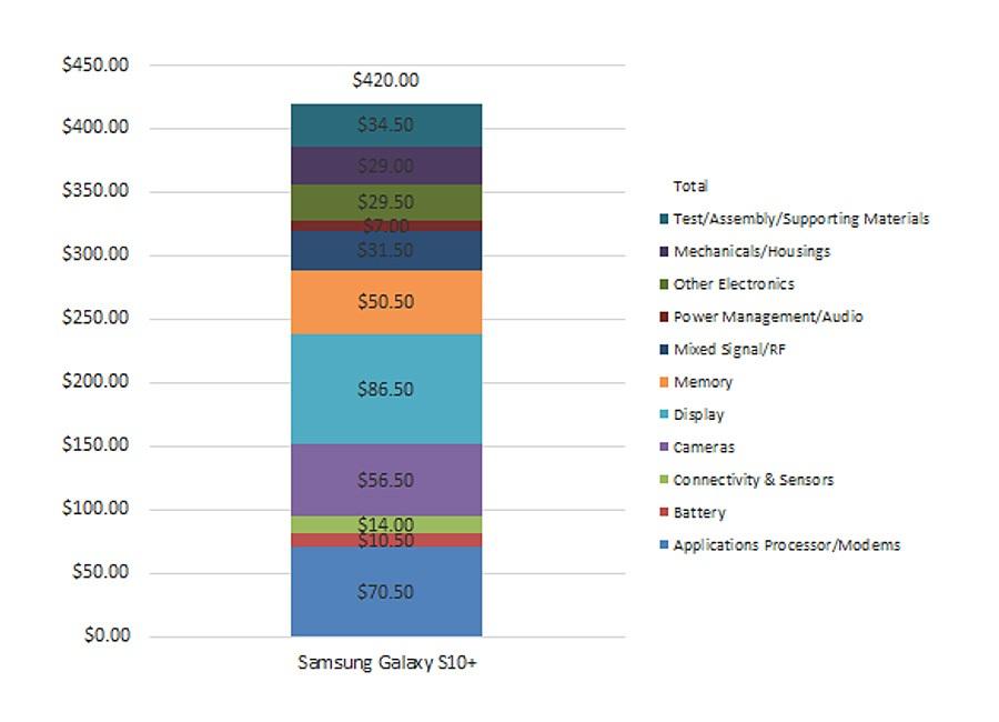 A Samsung Galaxy S10 Plus component breakdown chart.