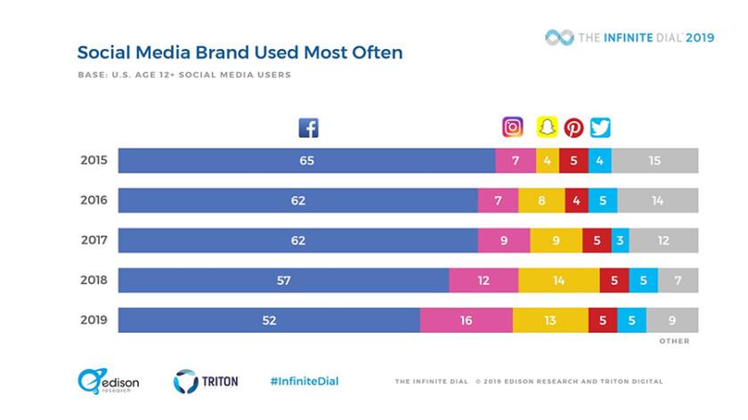 MarketPlace Social Media Usage