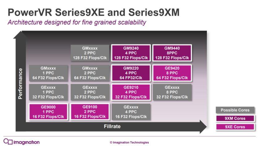 PowerVR GPU pixels per clock vs compute series9