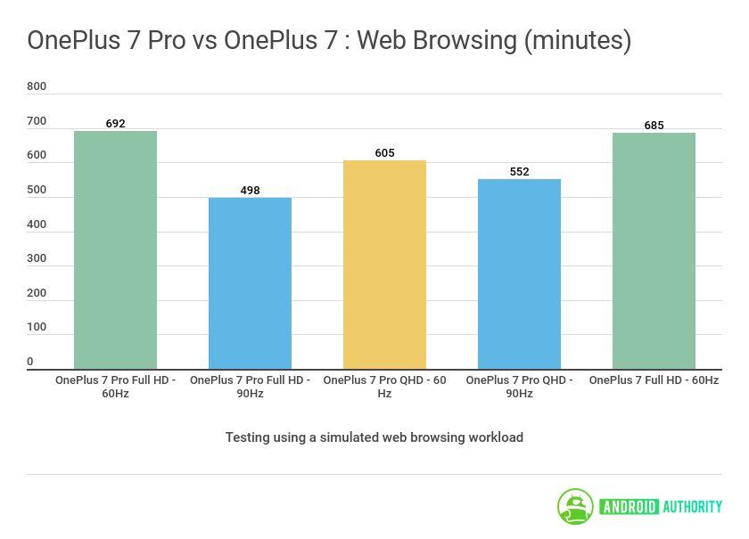 OnePlus 7 Pro vs OnePlus 7 Web Browsing