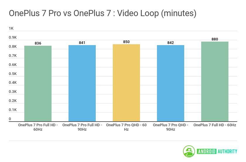 OnePlus 7 Pro vs OnePlus video loop