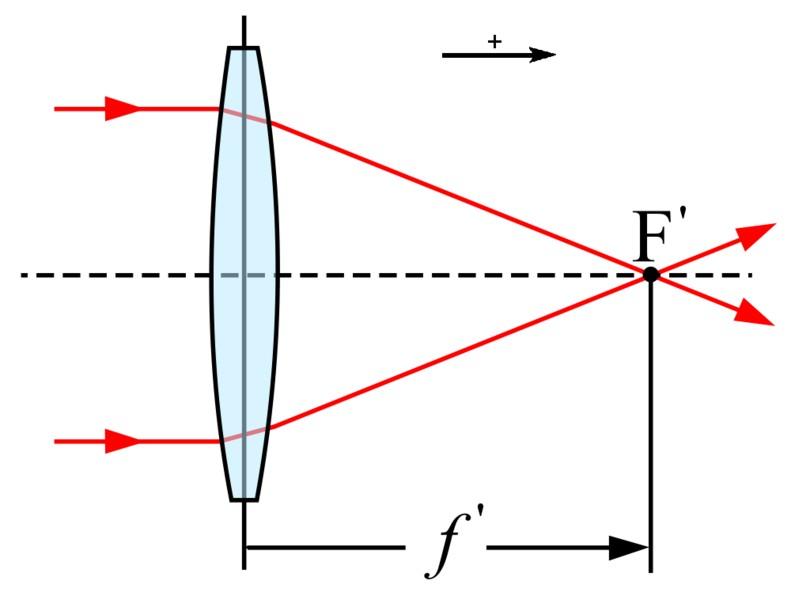 Focal length lens graph