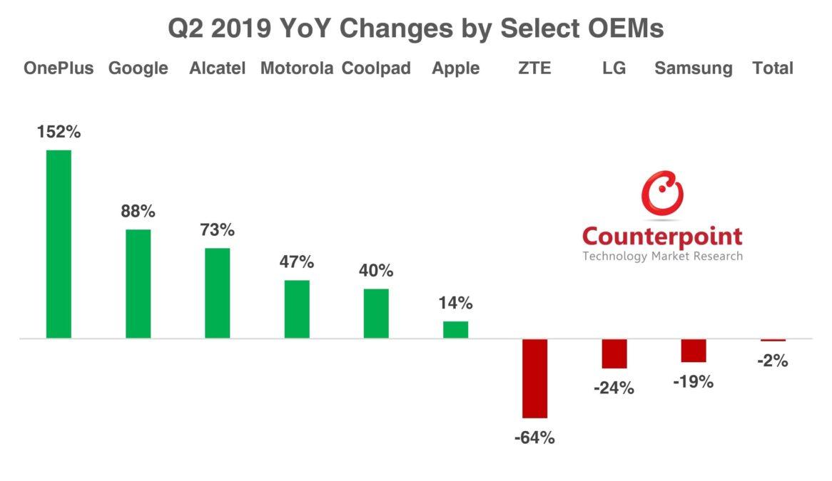 OEM Smartphone Market Share Q2 2019