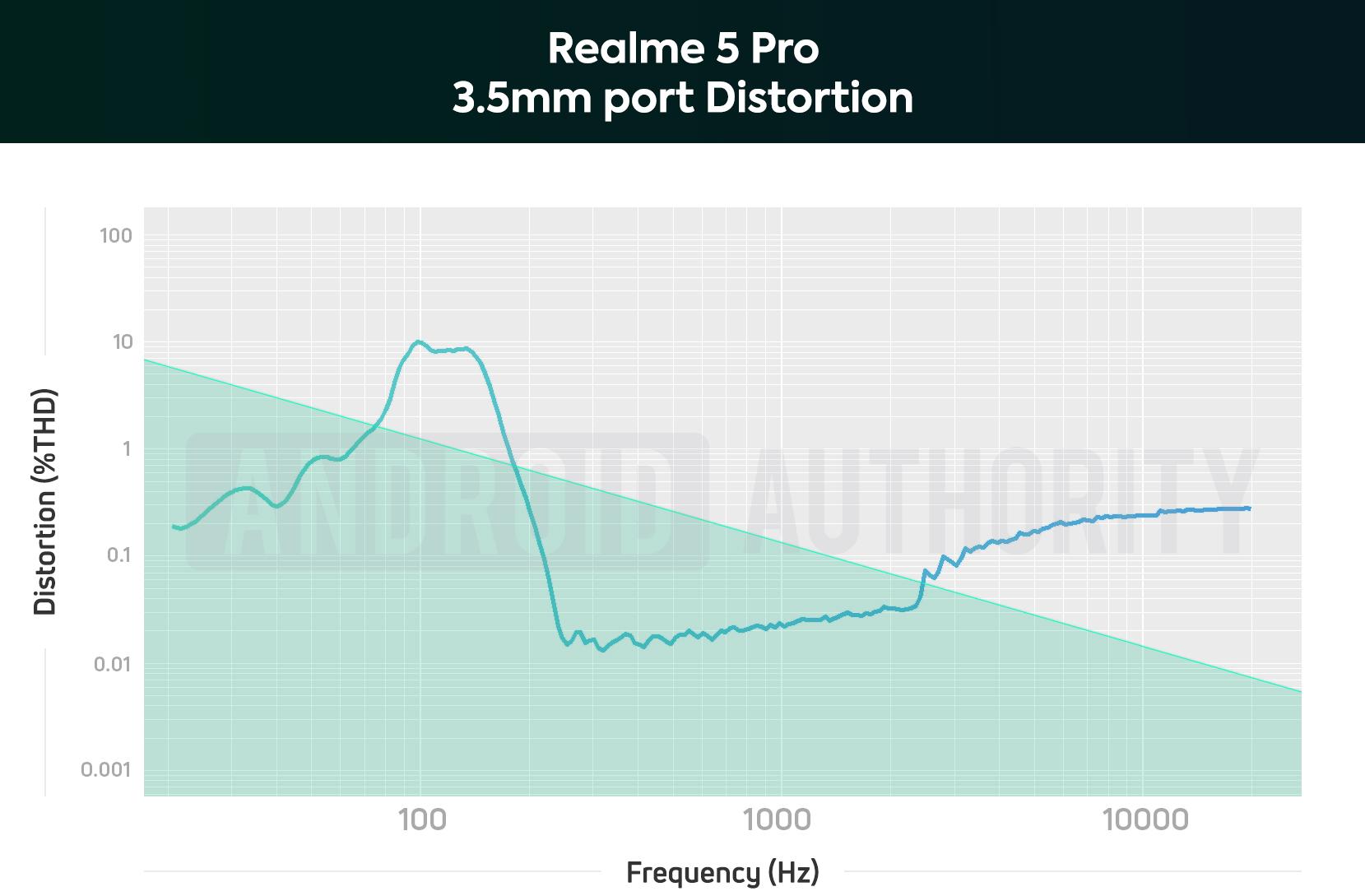 Realme 5 Pro 3.5mm THD Chart