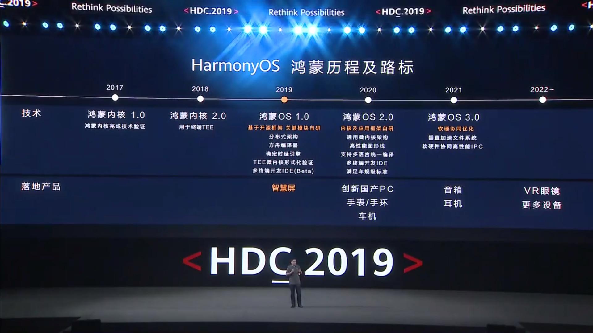 The Huawei HarmonyOS roadmap.