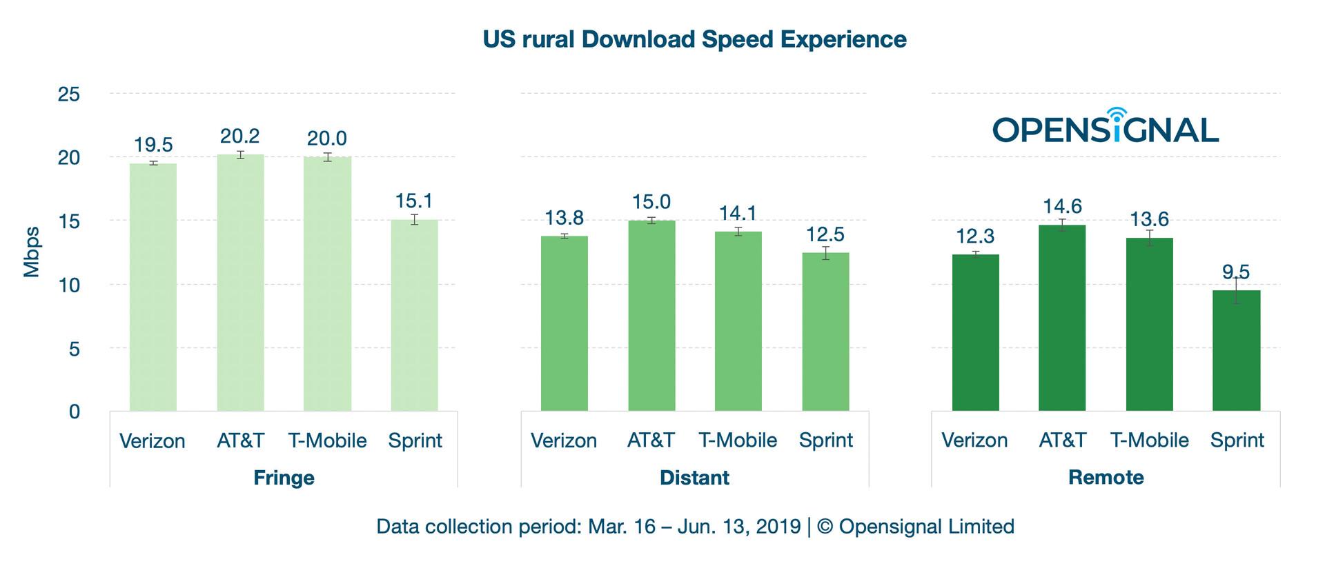 Opensignal Rural Download Speeds