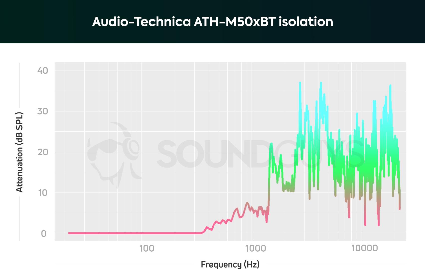 audio technica ath m50xbt isolation chart