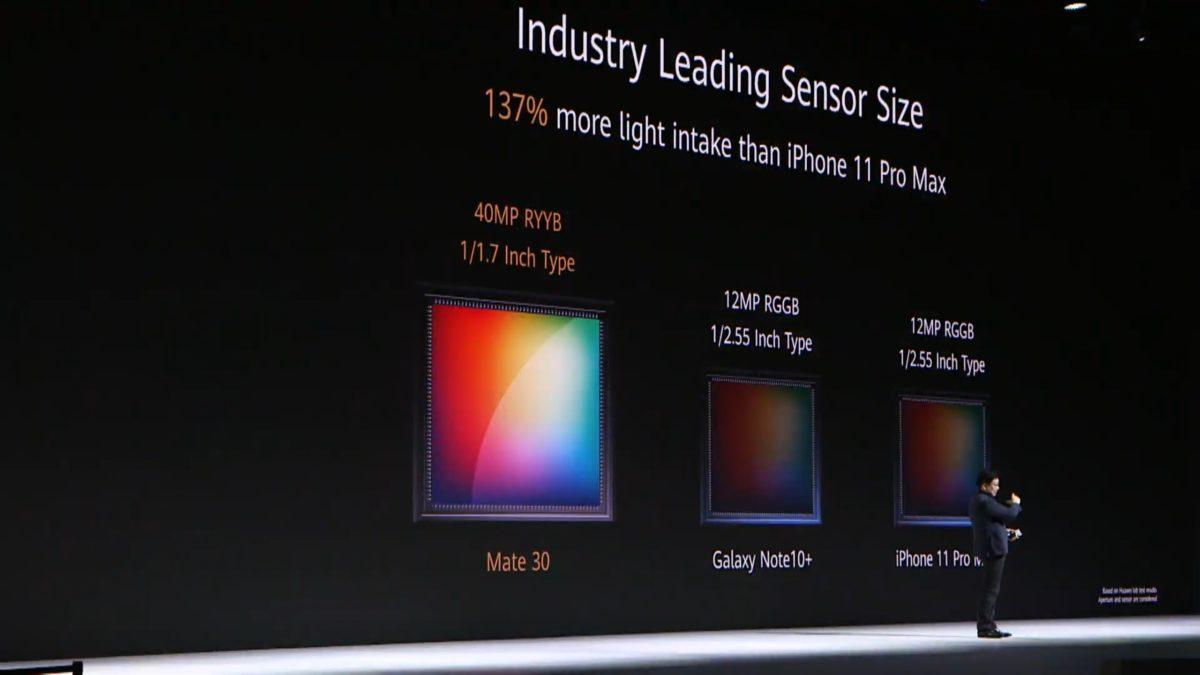 sensor size Huawei Mate 30 launch