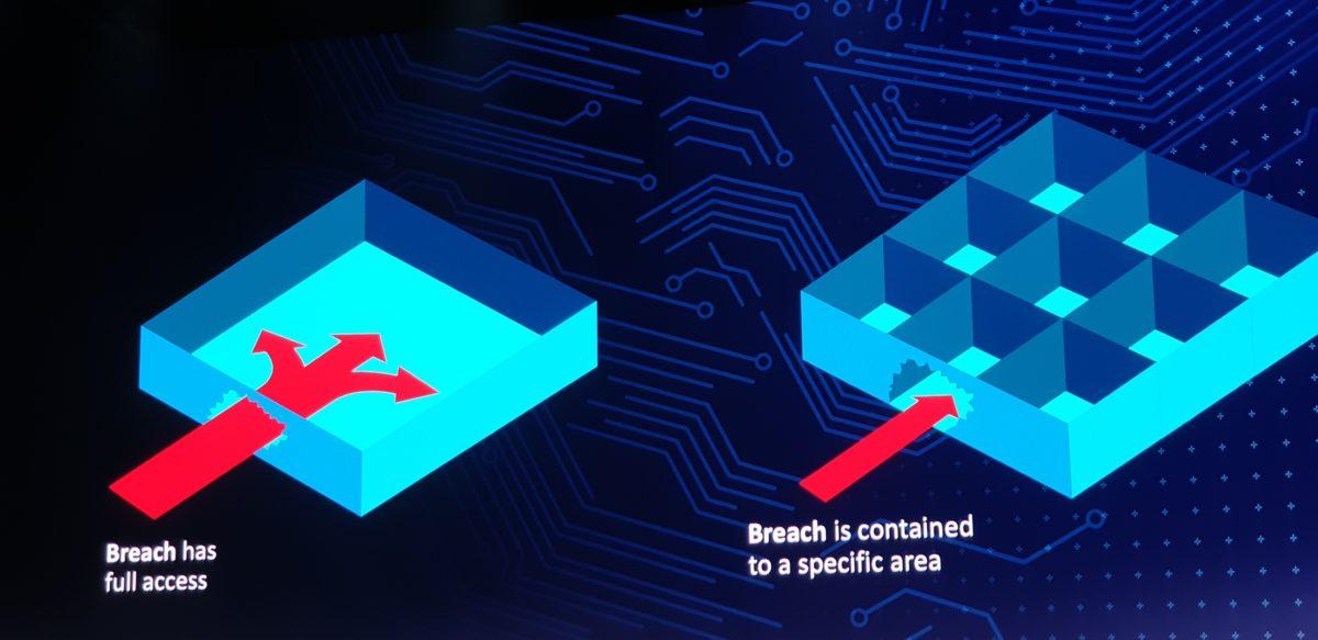 Arm Modular Security Design