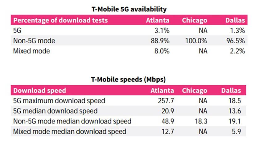 RootMetrics 5G Results T Mobile