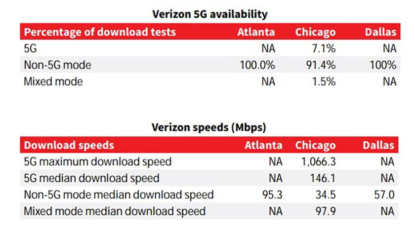 RootMetrics 5G Results Verizon
