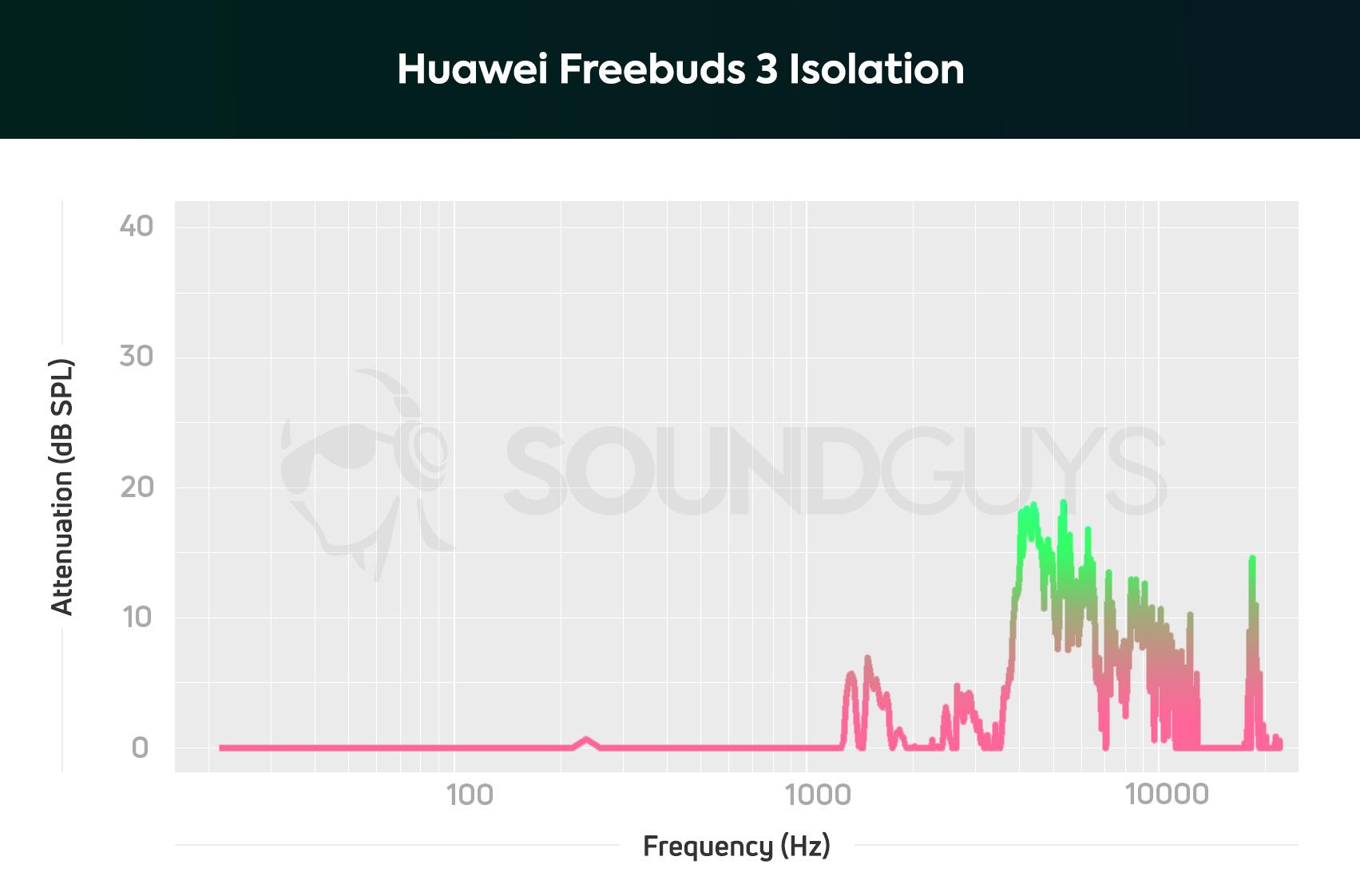 Huawei Freebuds 3 Isolation Graph
