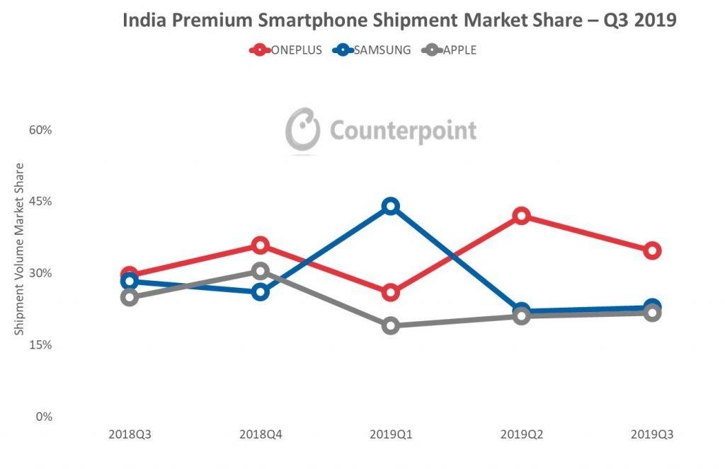 OnePlus India Premium Smartphone Segment