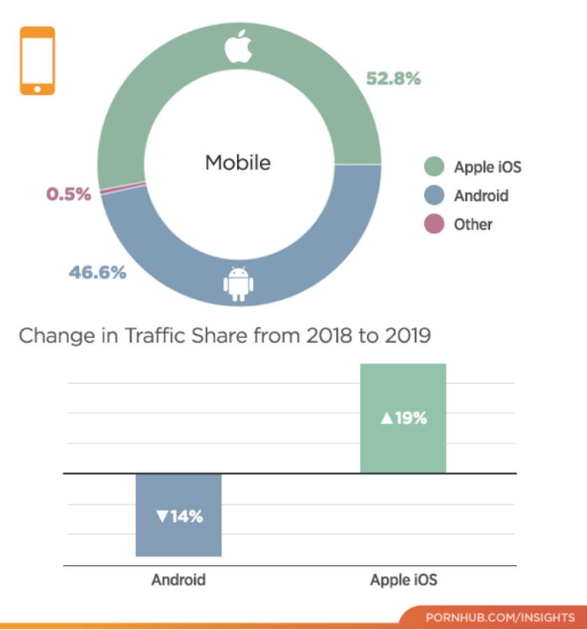 pornhub insights mobile traffic 2019