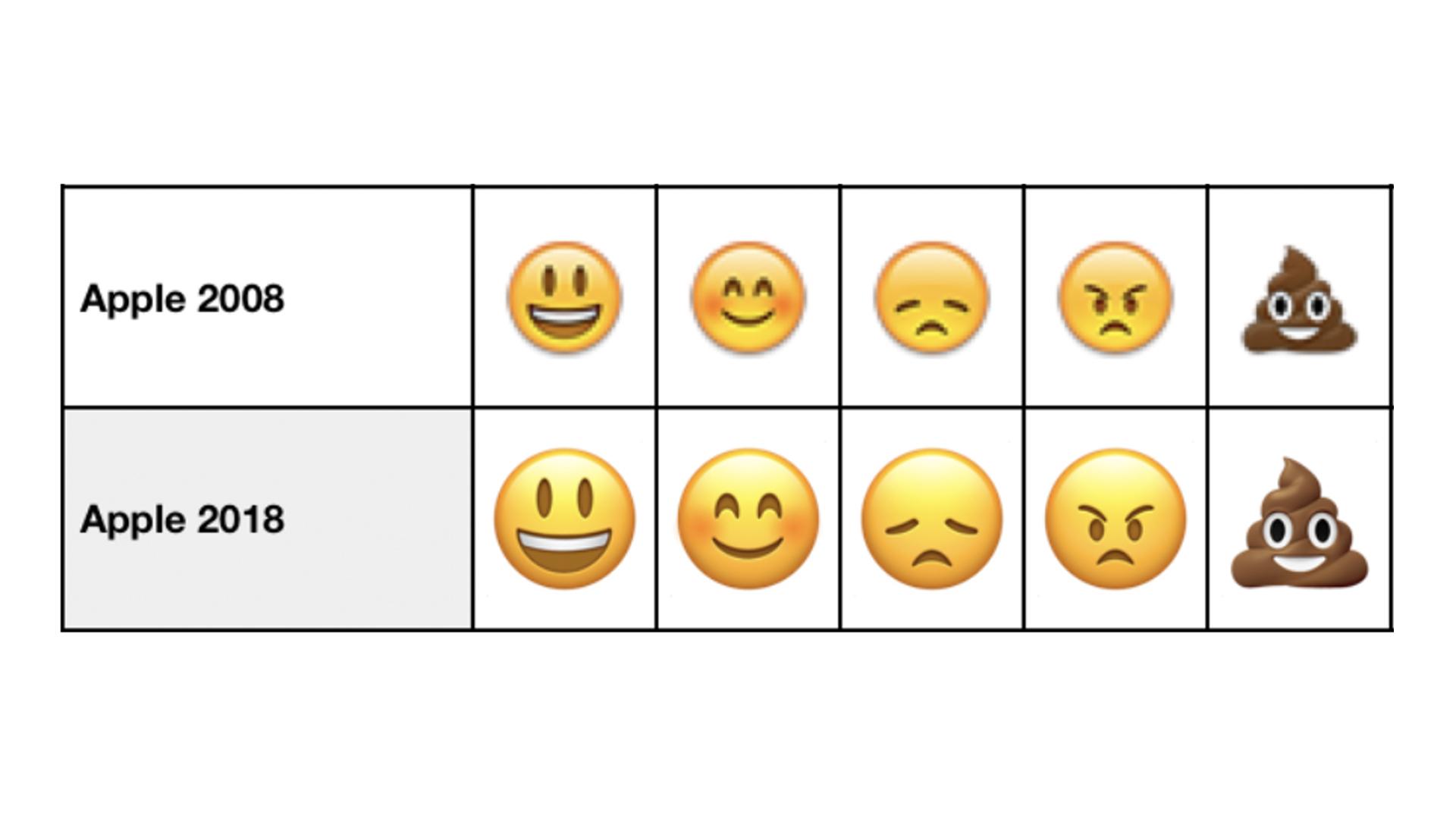 Apple emoji 2008 to 2018
