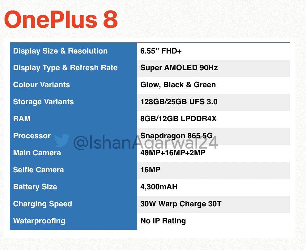 OnePlus 8 Specs (Rumored)