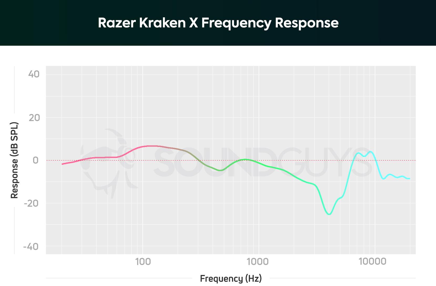 Razer Kraken X frequency response chart depicting amplified upper bass notes.
