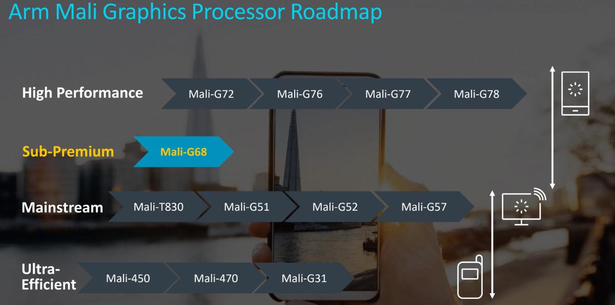 Arm Mali G68 Graphics Processor Roadmap