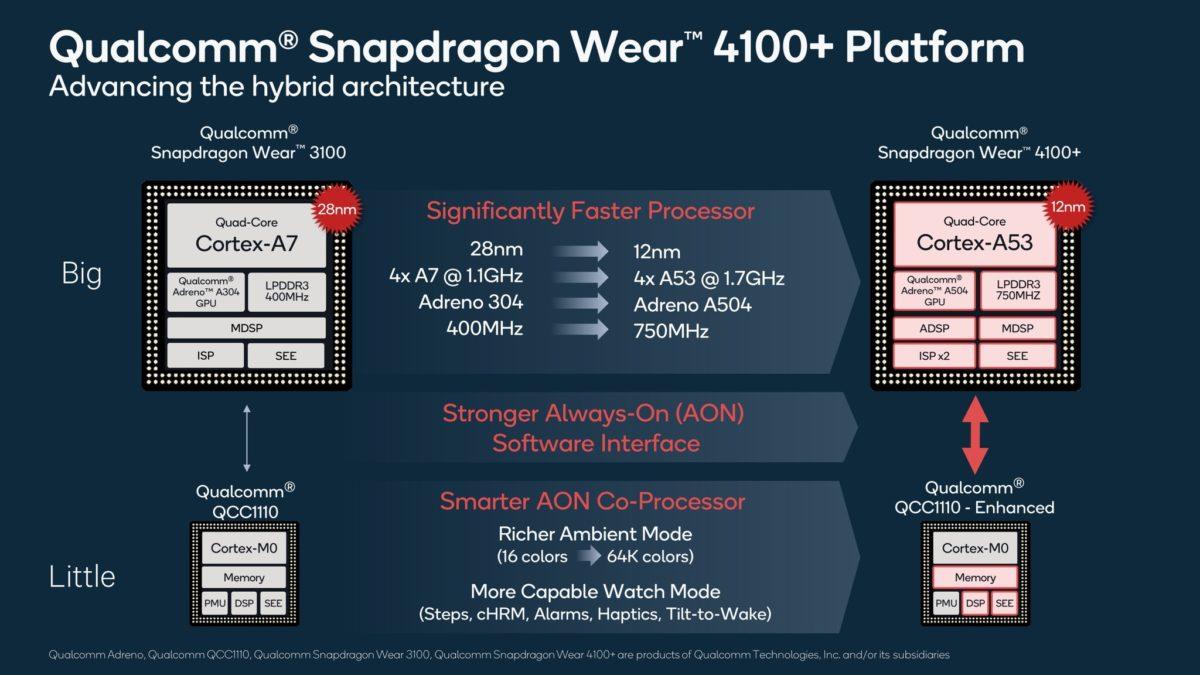 Qualcomm Wear 4100 series improvements