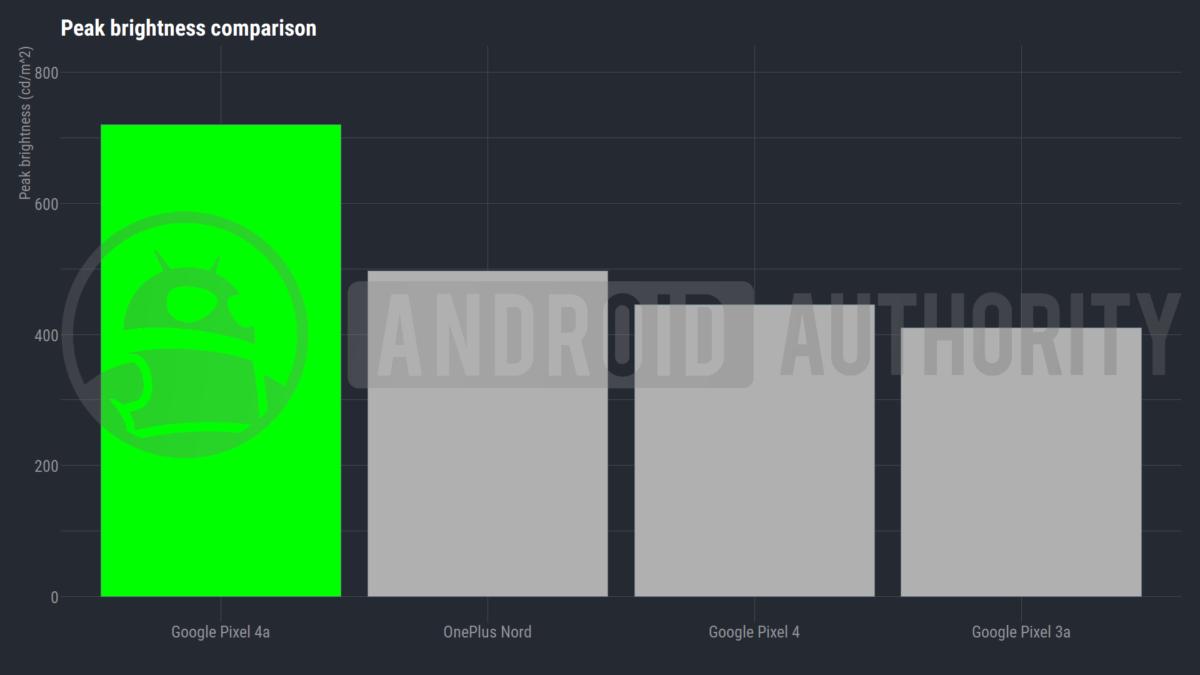 Google Pixel series screen brightness