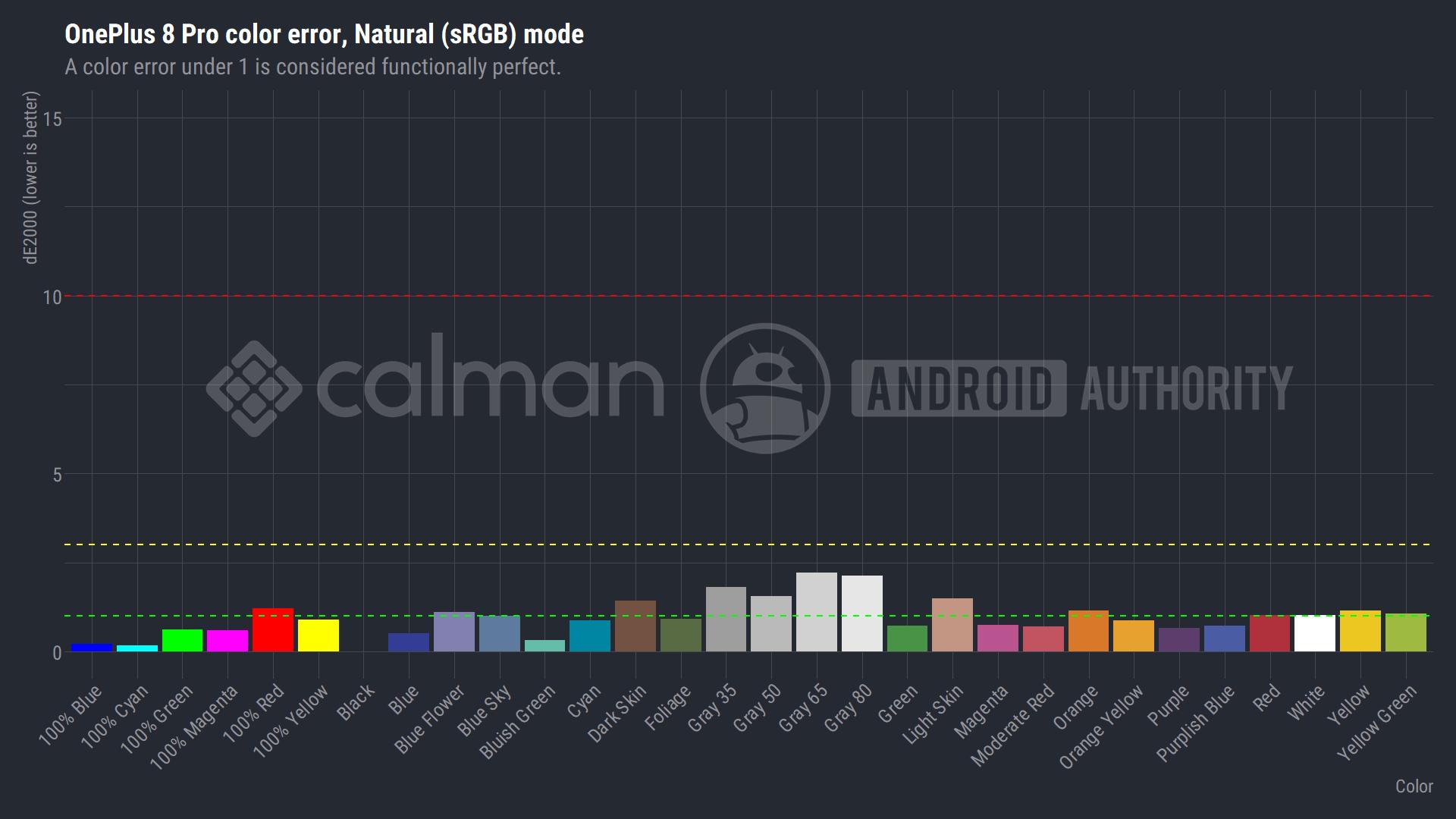 OnePlus 8 Pro Natural sRGB mode screen color error dE2000