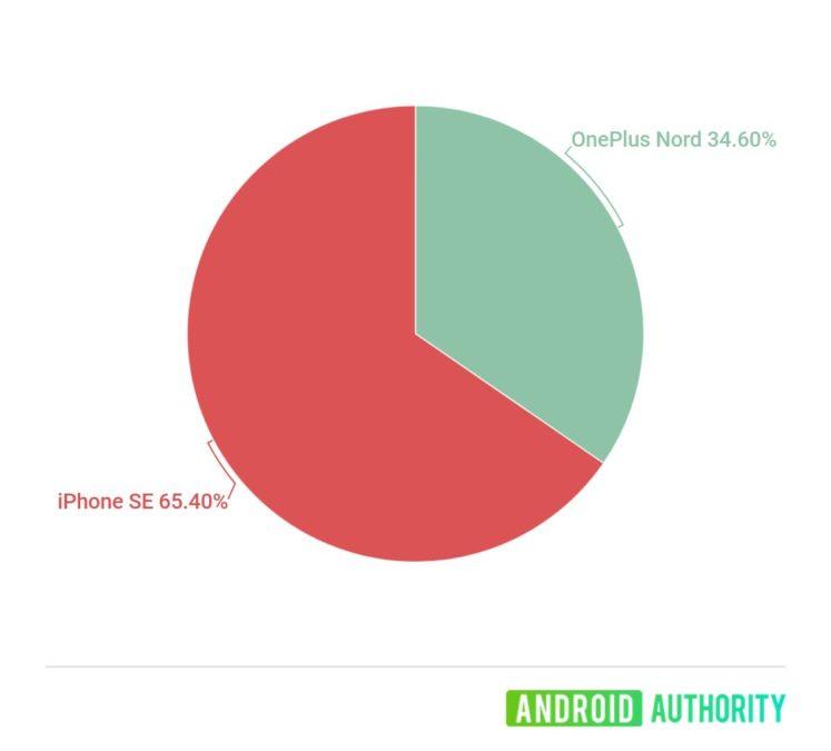 Oneplus nord或iPhone se的枪战投票结果