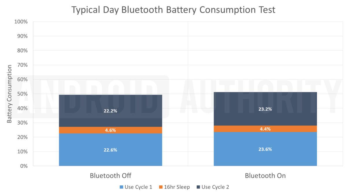 Bluetooth Battery Test