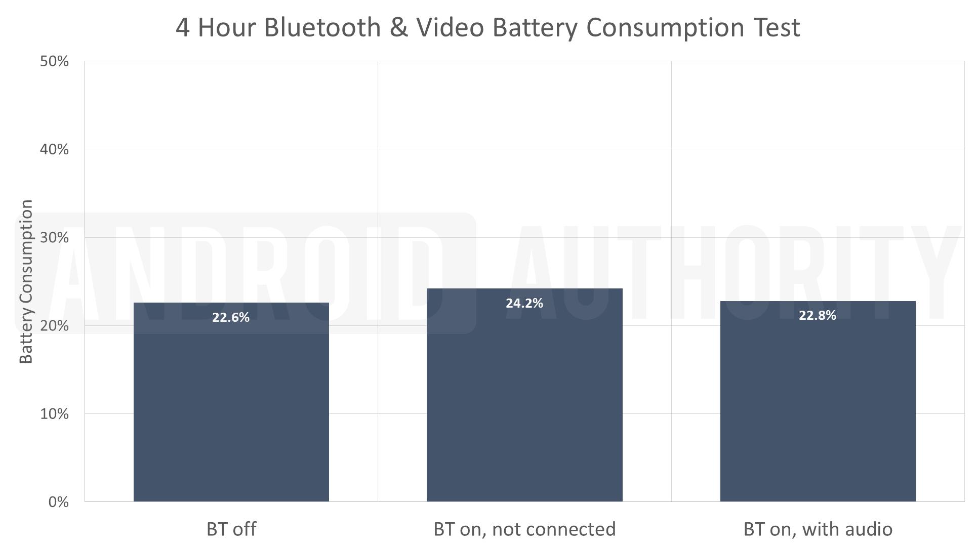 Bluetooth Video Battery Test