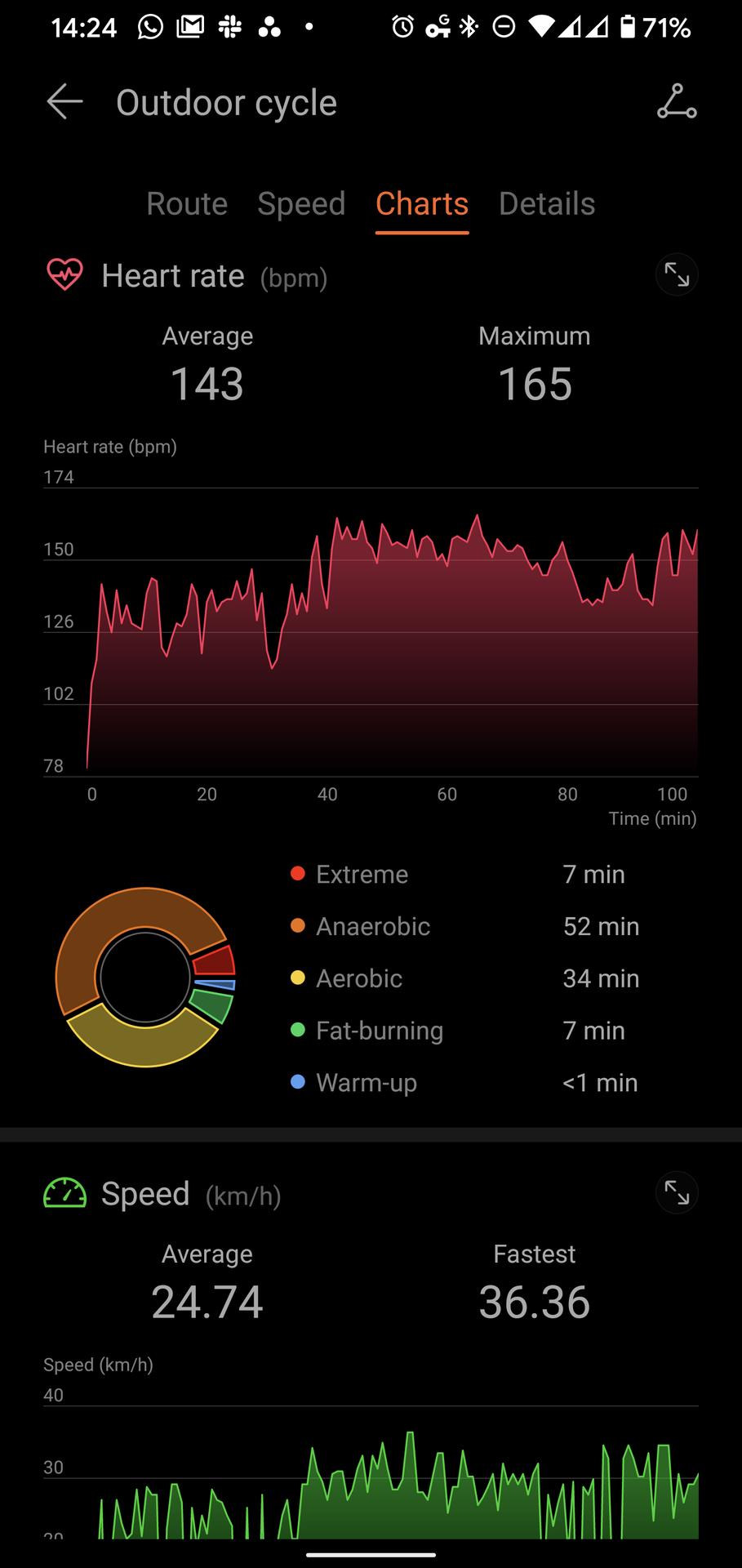 Huawei Health Huawei Watch GT 2 Pro cycle overview