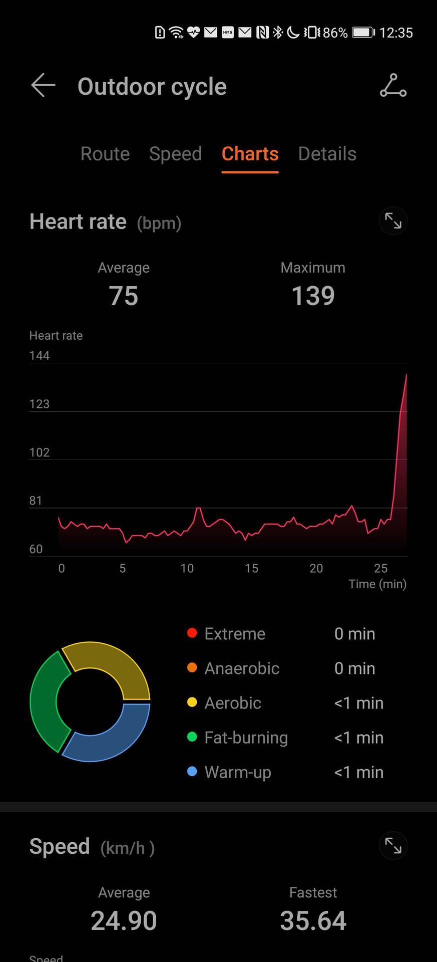 Huawei Health app bike ride dashboard