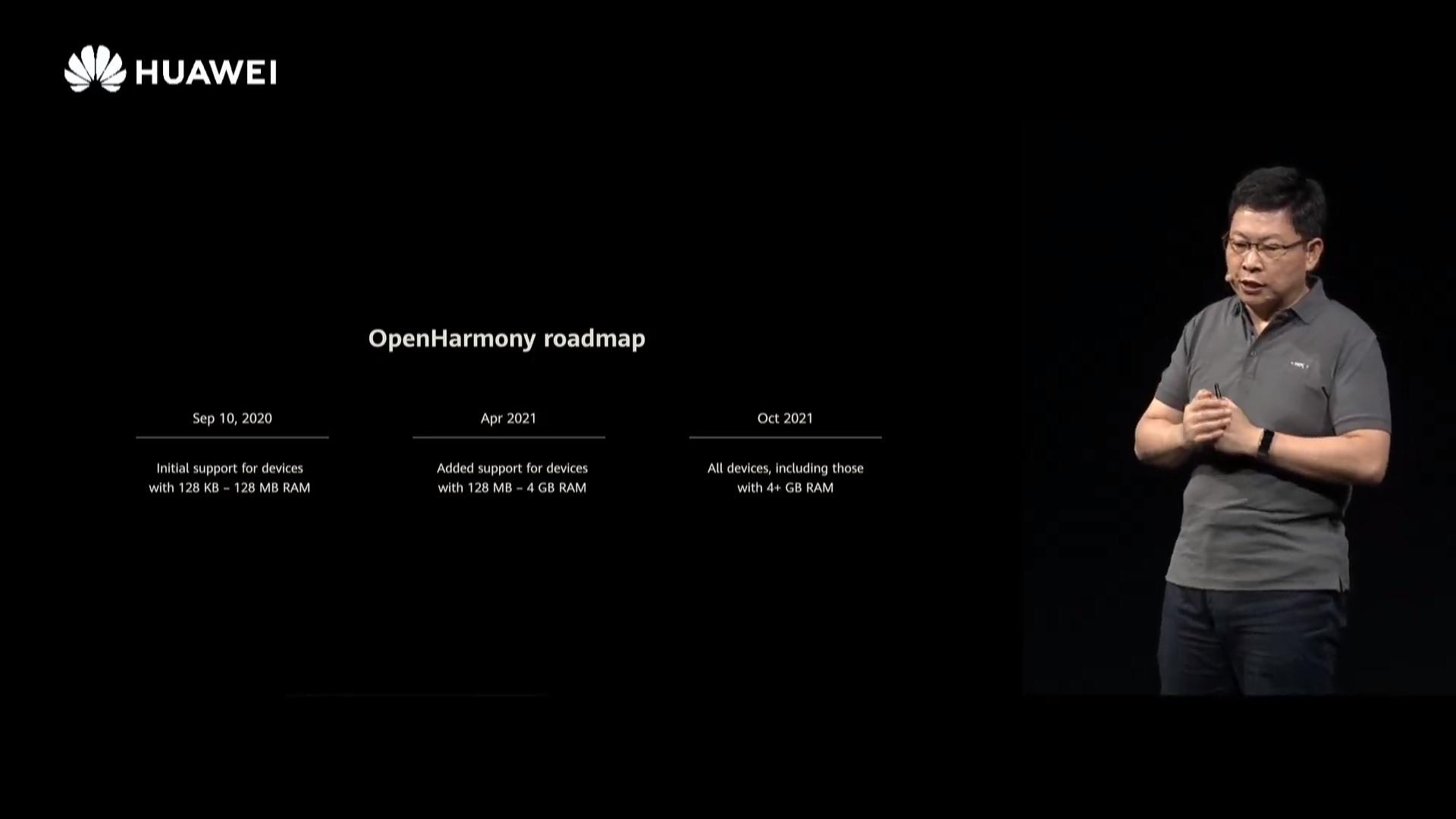 OpenHarmony roadmap
