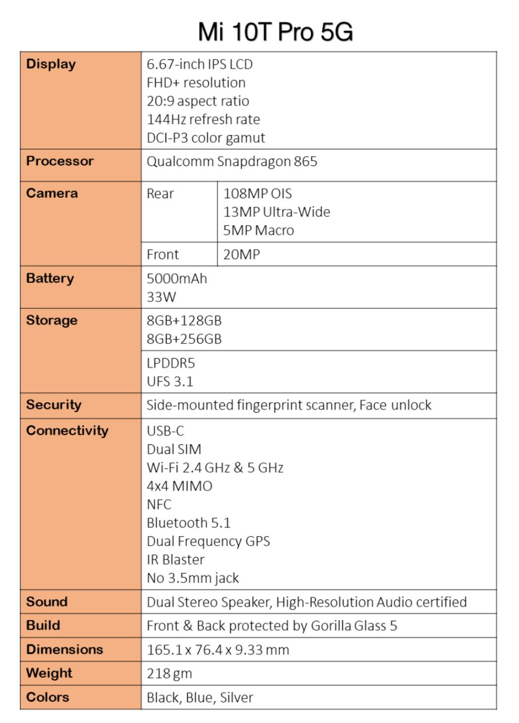 Xiaomi Mi 10T Pro Leaked Specs