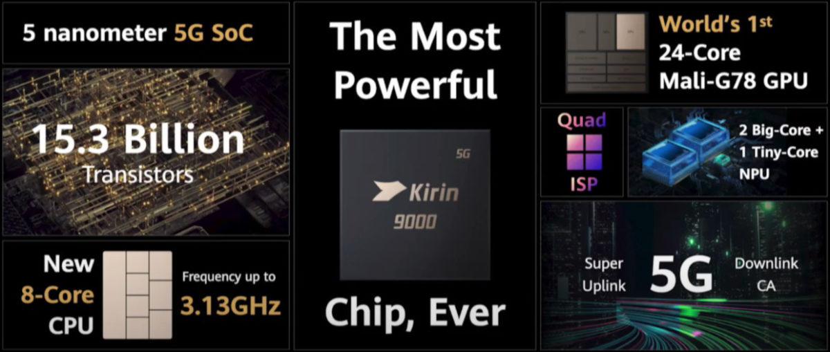 Huawei Kirin 9000 chipset summary