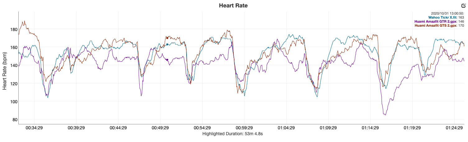 huami amazfit gts 2 and gtr 2 review heart rate sensors vs wahoo tickr x