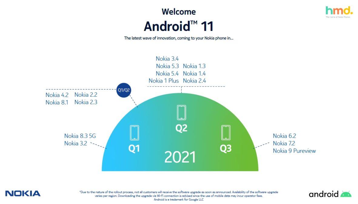nokia android 11 roadmap 2021