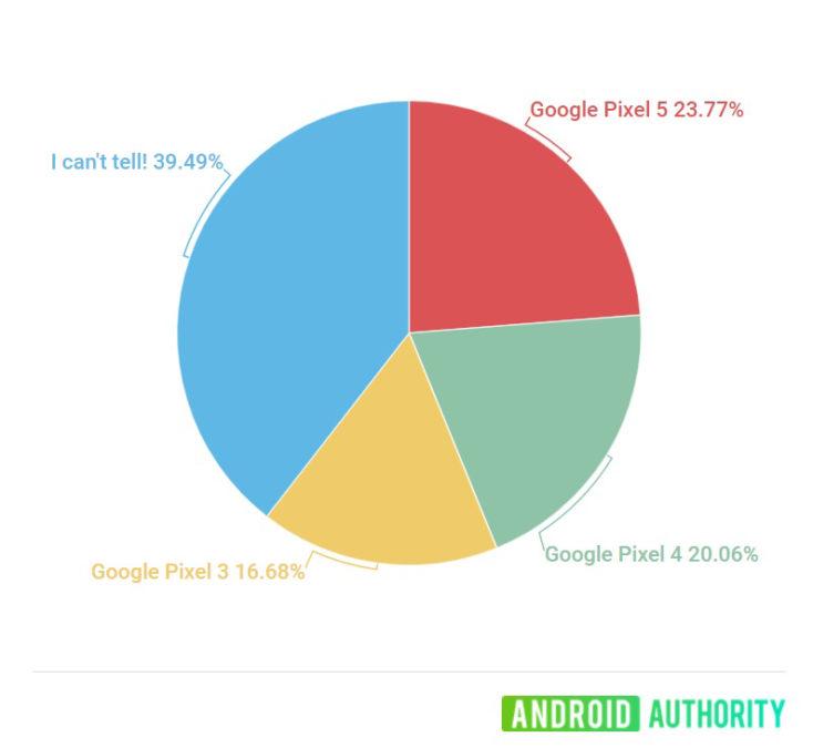 Google Pixel Photo Shootout
