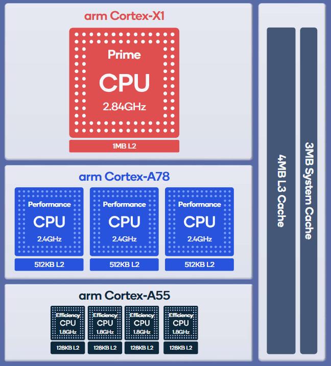 Qualcomm Snapdragon 888 Kryo CPU