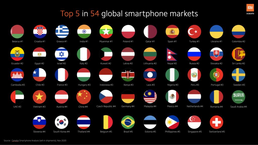 Xiaomi top markets November 2020 Canalys