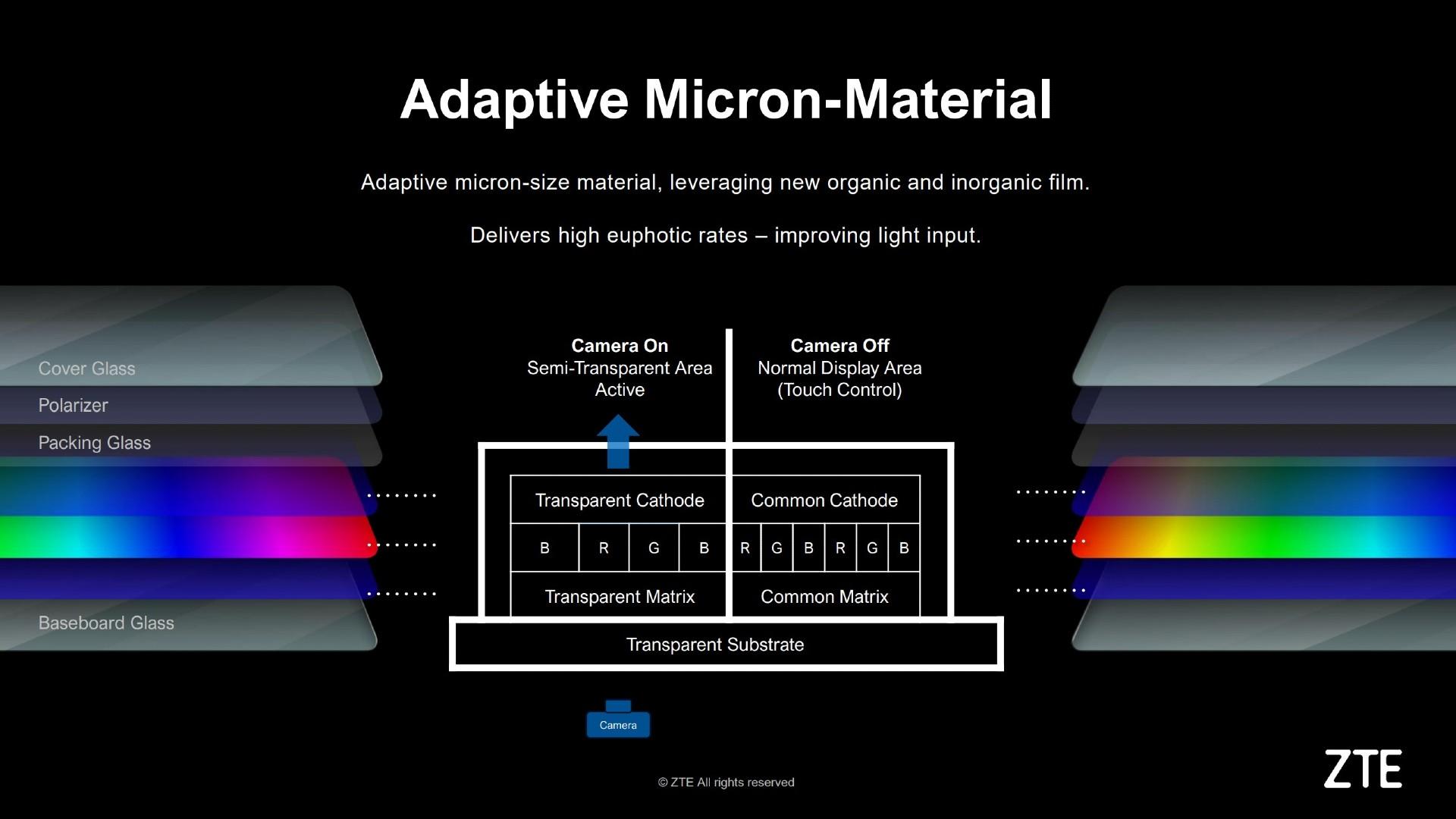 How ZTE Axon 20 5G camera works 1