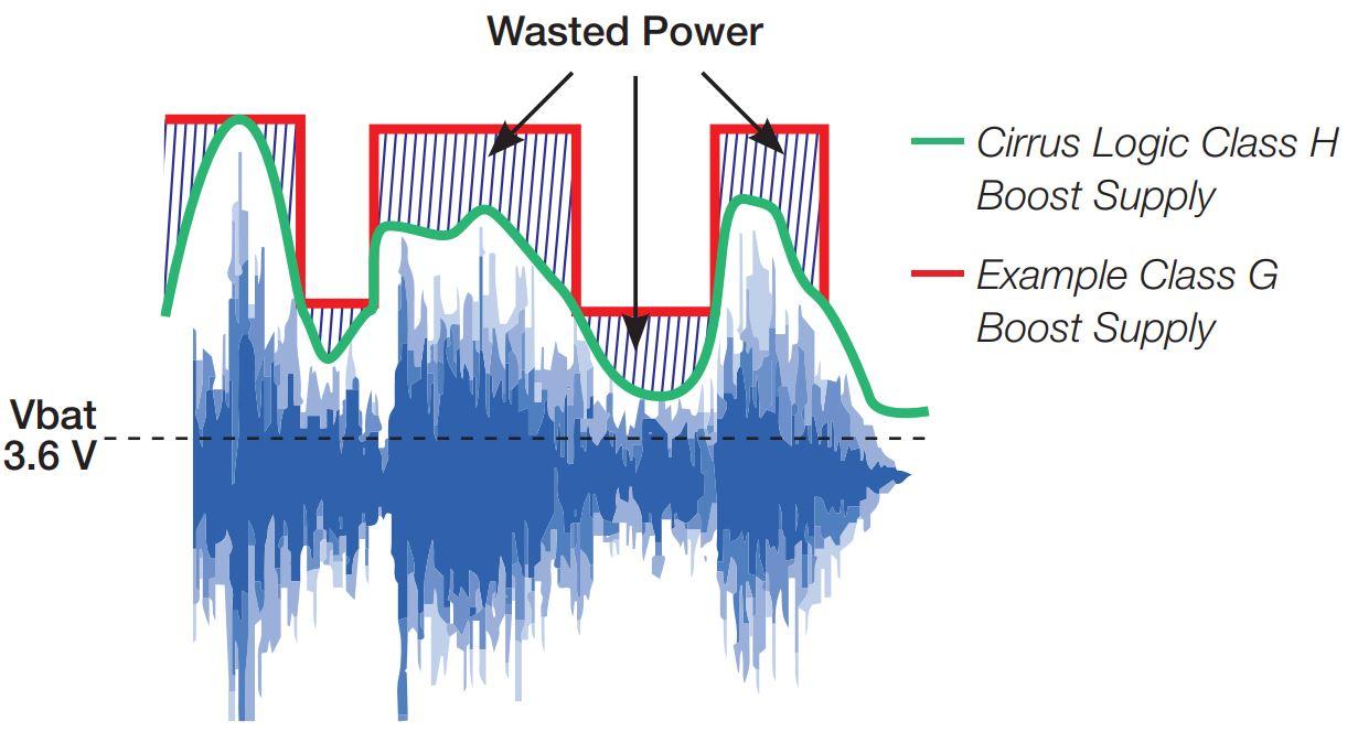 Cirrus Logic Class G Amplifier