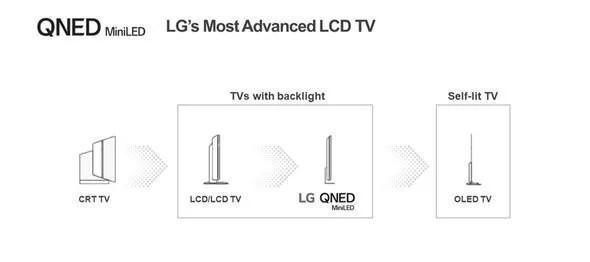 LG QNED Range