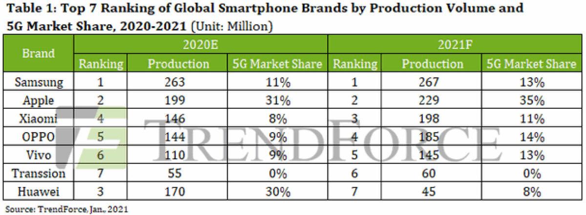 huawei market share 2021 trendforce