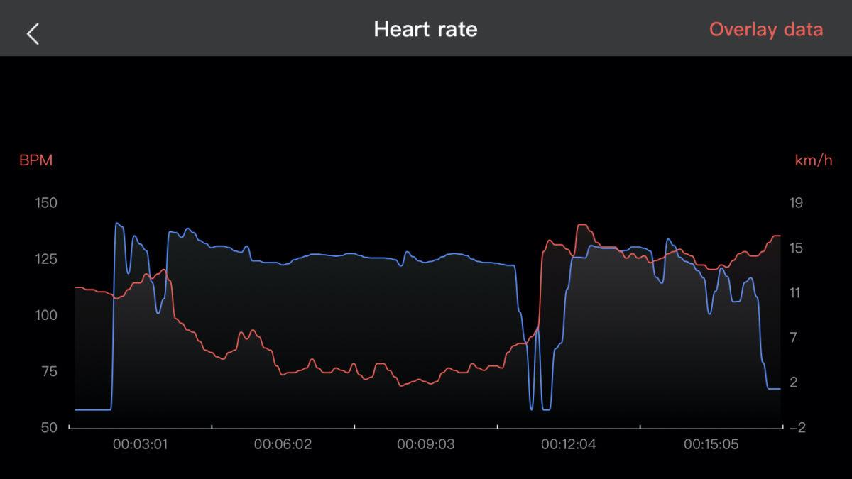 Amazfit GTS 2 Mini Heart rate graph