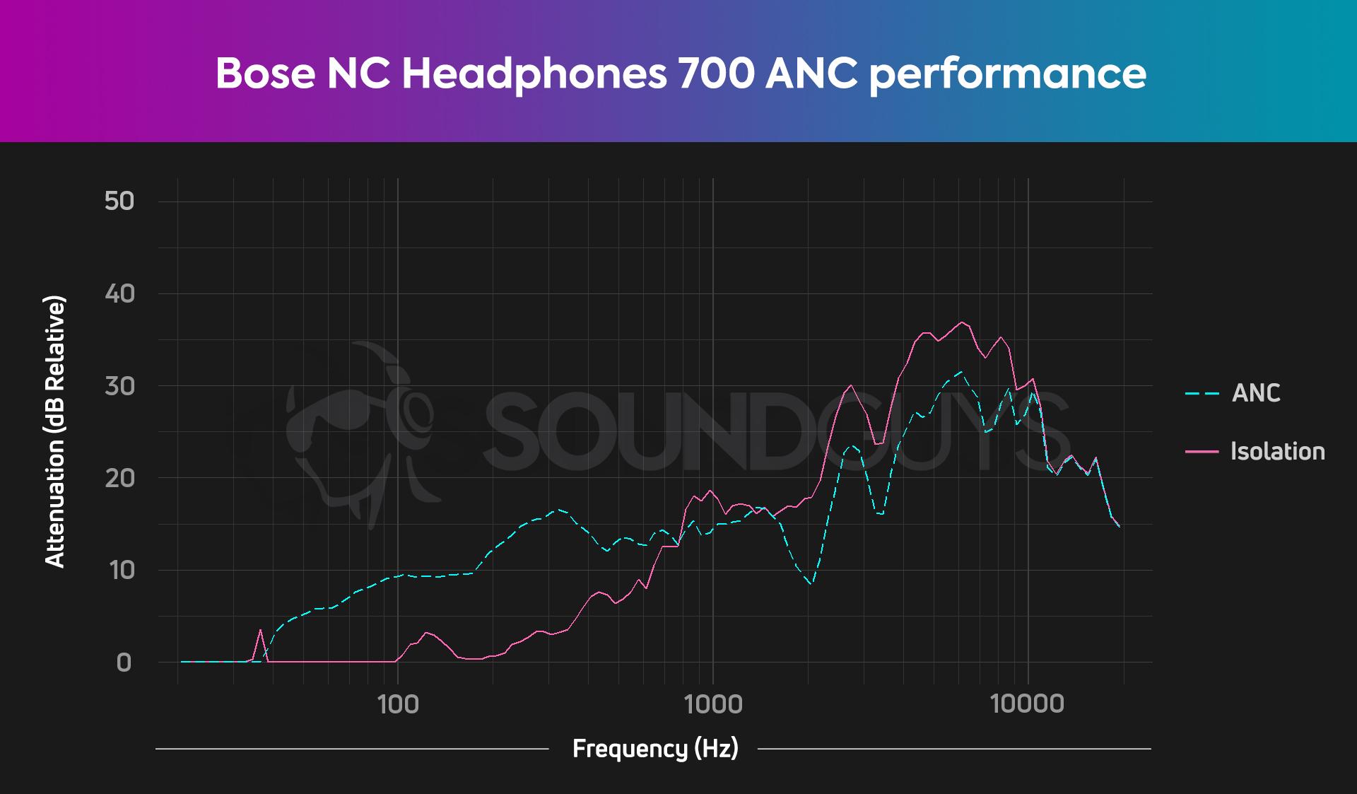 bose noise canceling headphones 700 Isolation HATS 1