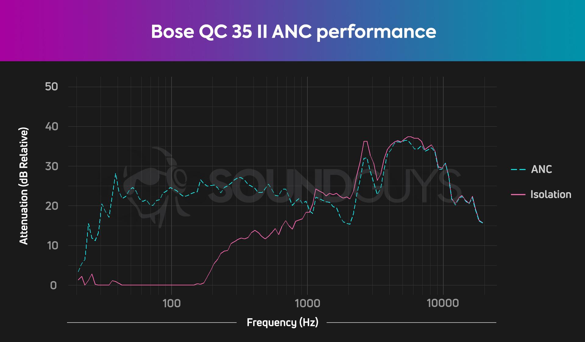 bose quietcomfort 35 ii anc performance chart