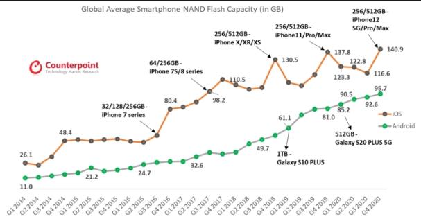 average smartphone storage 2020 counterpoint