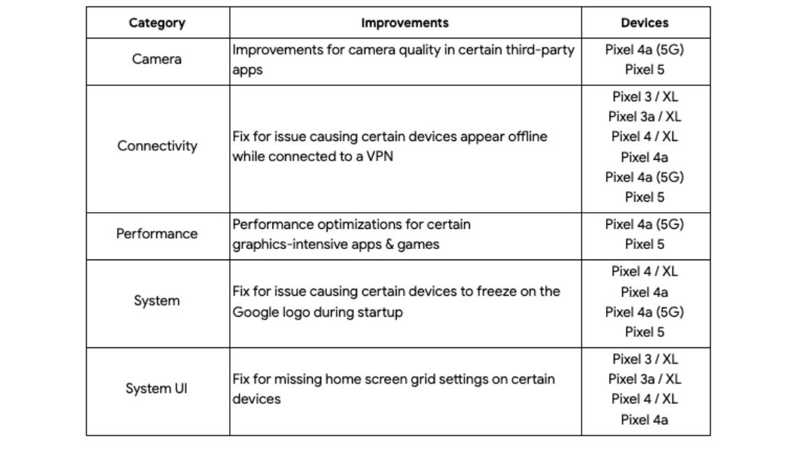 Notas del parche de seguridad de Android de abril de 2021